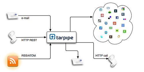 TarpipeがRSSフィードをサポート。ただし有料