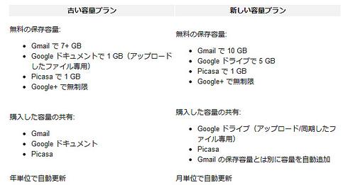 Google Drive所感